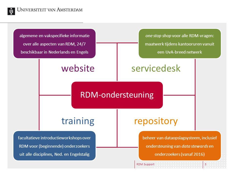 RDM Support4 Wie & wat? Informatiespecialisten  informeren  adviseren  trainen  verwijzen door