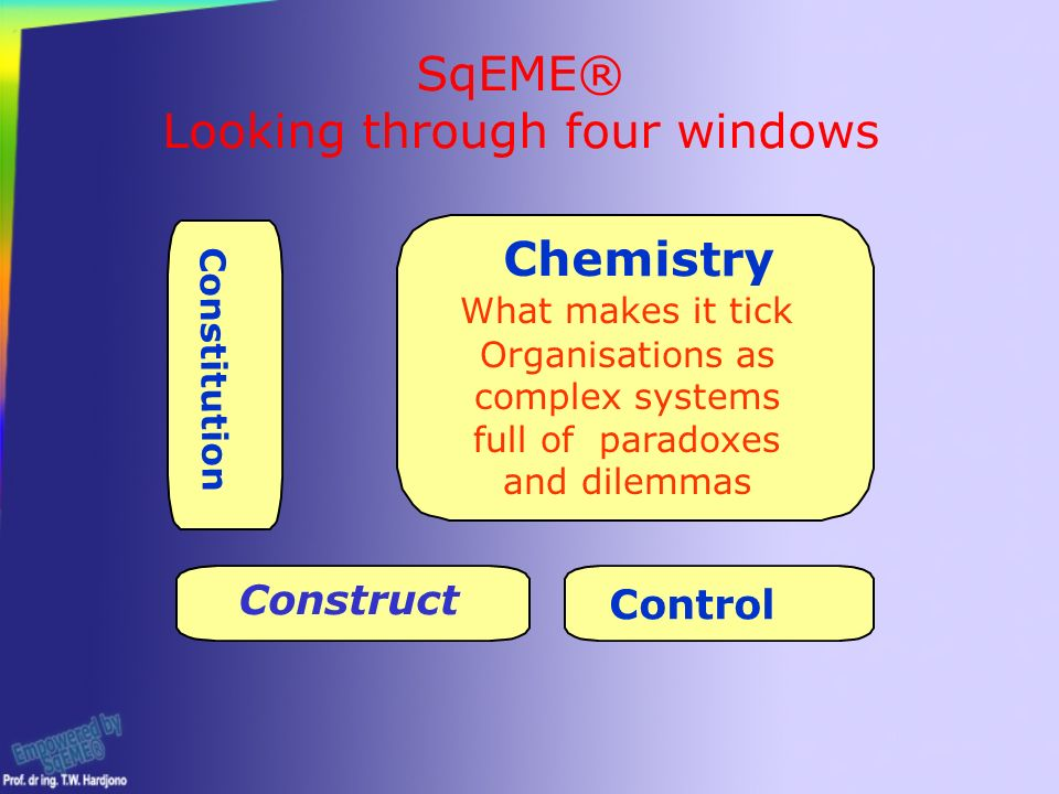 SqEME® Looking through four windows Constitution Control Chemistry Construct Organisations as complex systems full of paradoxes and dilemmas What makes it tick