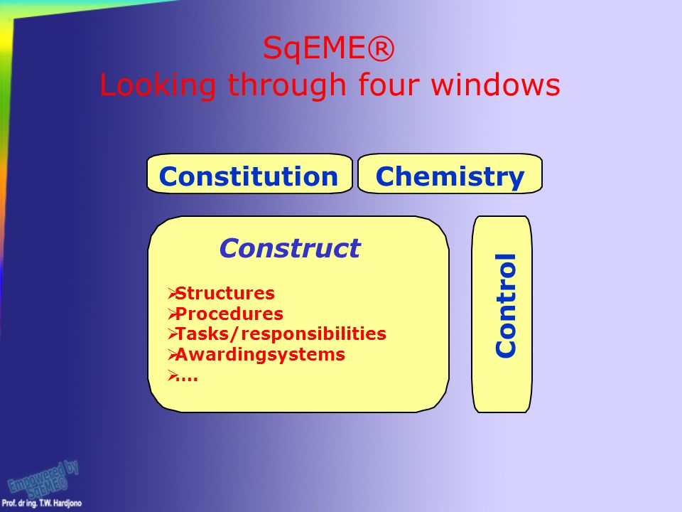 Control Chemistry Constitution Construct SqEME® Looking through four windows  Structures  Procedures  Tasks/responsibilities  Awardingsystems  ….