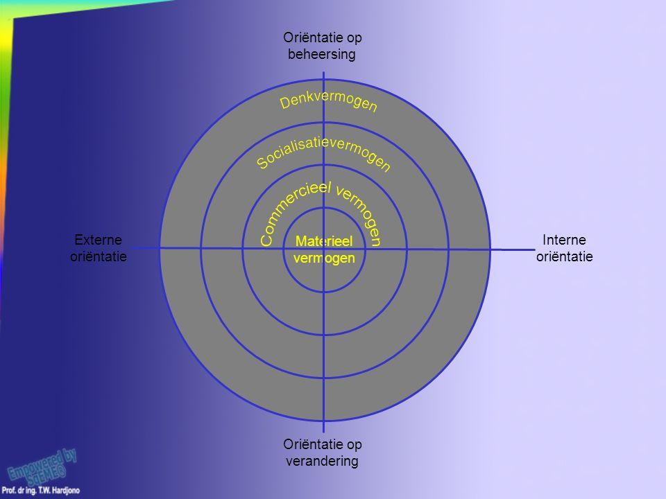 Materieel vermogen Oriëntatie op beheersing Oriëntatie op verandering Interne oriëntatie Externe oriëntatie