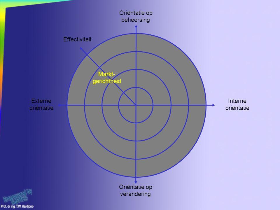 Oriëntatie op verandering Interne oriëntatie Externe oriëntatie Oriëntatie op beheersing Markt- gerichtheid Effectiviteit