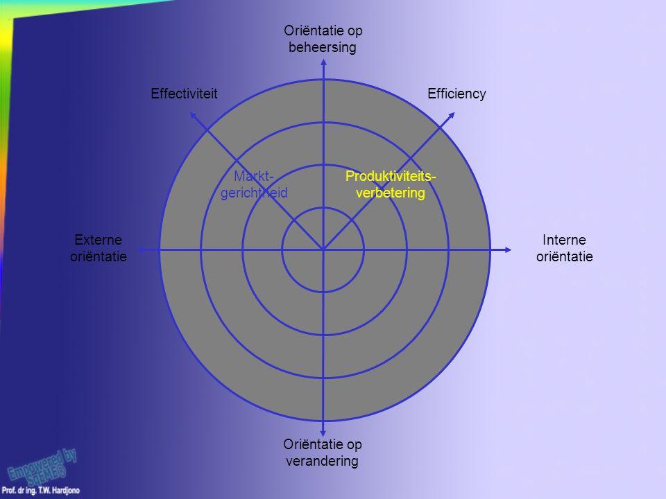Oriëntatie op verandering Interne oriëntatie Externe oriëntatie Oriëntatie op beheersing Markt- gerichtheid Produktiviteits- verbetering EffectiviteitEfficiency