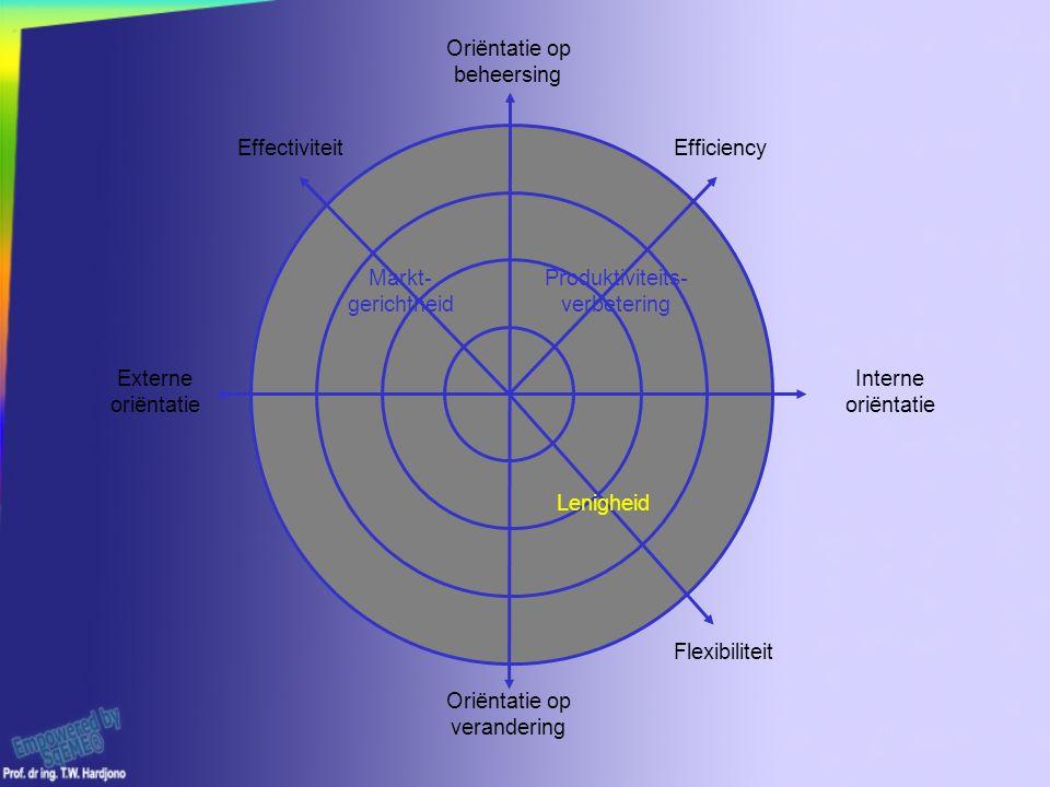 Oriëntatie op verandering Interne oriëntatie Externe oriëntatie Oriëntatie op beheersing Markt- gerichtheid Lenigheid Produktiviteits- verbetering EffectiviteitEfficiency Flexibiliteit