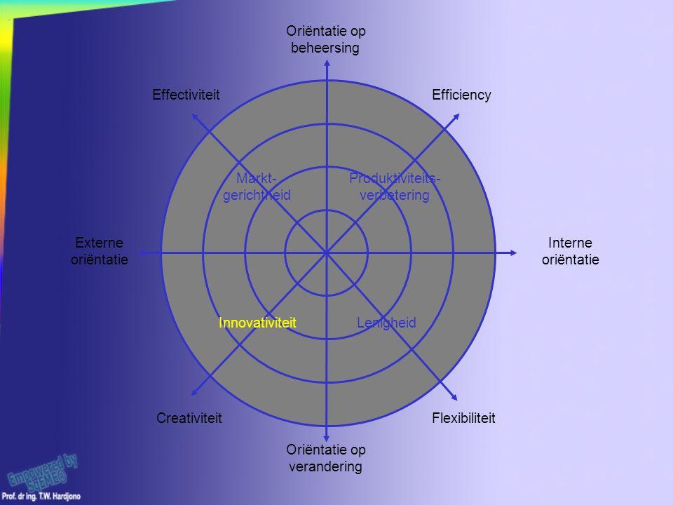 Oriëntatie op verandering Interne oriëntatie Externe oriëntatie Oriëntatie op beheersing Markt- gerichtheid InnovativiteitLenigheid Produktiviteits- verbetering EffectiviteitEfficiency FlexibiliteitCreativiteit