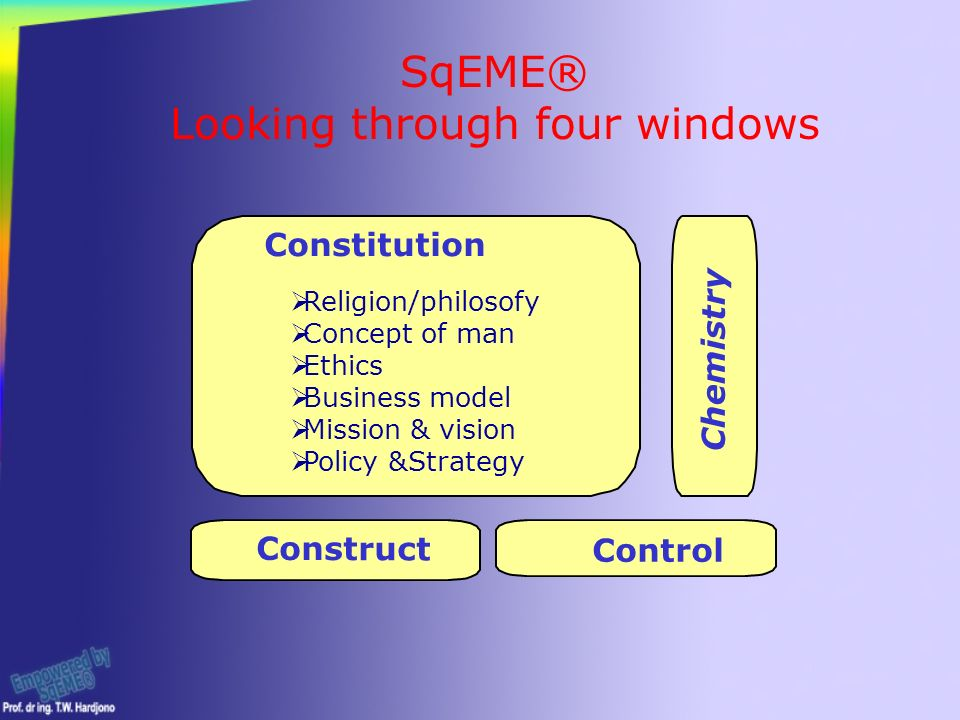 Constitution Control Construct Chemistry  Religion/philosofy  Concept of man  Ethics  Business model  Mission & vision  Policy &Strategy SqEME® Looking through four windows