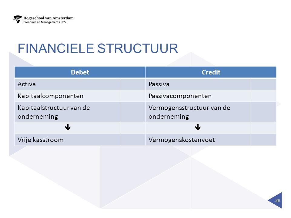FINANCIELE STRUCTUUR DebetCredit ActivaPassiva KapitaalcomponentenPassivacomponenten Kapitaalstructuur van de onderneming Vermogensstructuur van de on