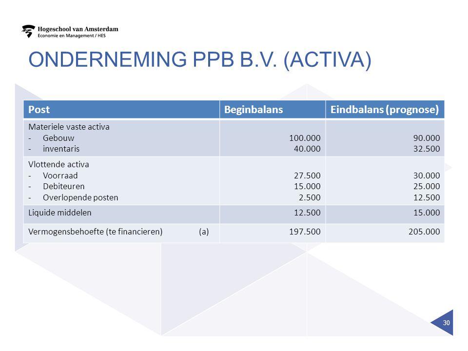 ONDERNEMING PPB B.V. (ACTIVA) PostBeginbalansEindbalans (prognose) Materiele vaste activa -Gebouw -inventaris 100.000 40.000 90.000 32.500 Vlottende a
