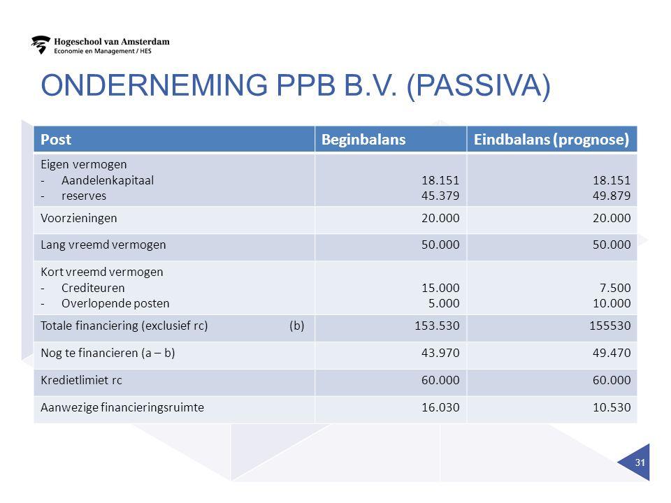 ONDERNEMING PPB B.V. (PASSIVA) PostBeginbalansEindbalans (prognose) Eigen vermogen -Aandelenkapitaal -reserves 18.151 45.379 18.151 49.879 Voorziening