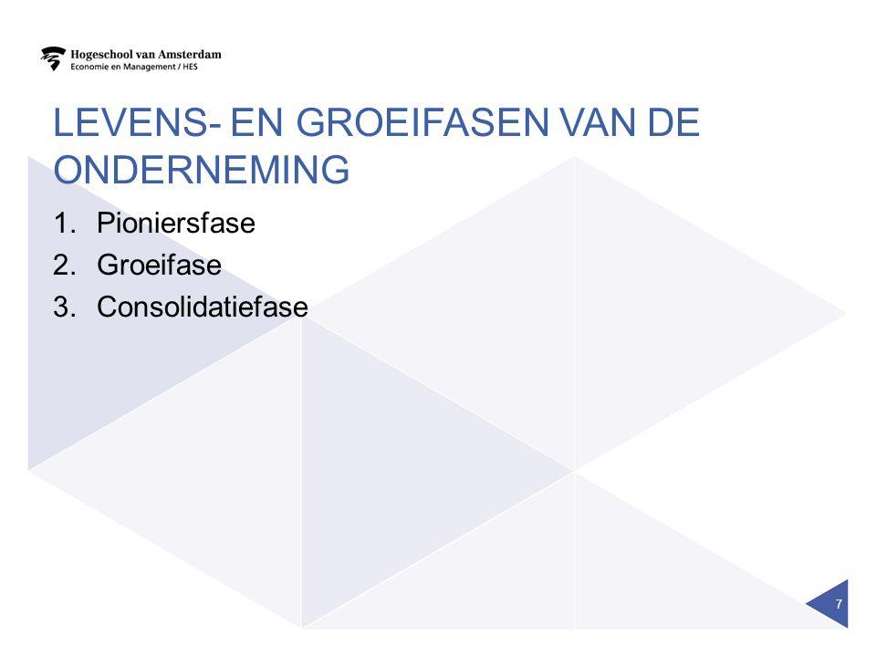 LEVENS- EN GROEIFASEN VAN DE ONDERNEMING 1.Pioniersfase 2.Groeifase 3.Consolidatiefase 7