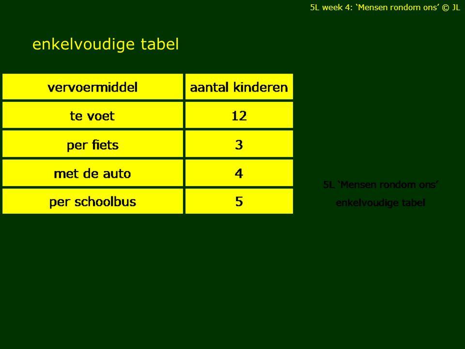 enkelvoudige tabel 5L week 4: 'Mensen rondom ons' © JL