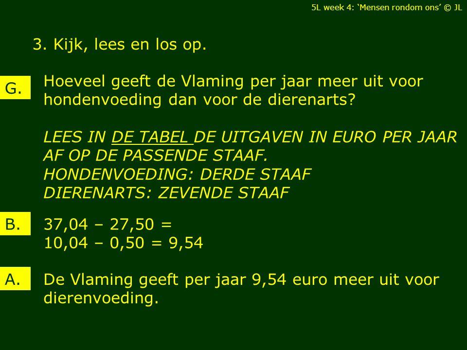 3. Kijk, lees en los op. 37,04 – 27,50 = 10,04 – 0,50 = 9,54 B. De Vlaming geeft per jaar 9,54 euro meer uit voor dierenvoeding. A. Hoeveel geeft de V