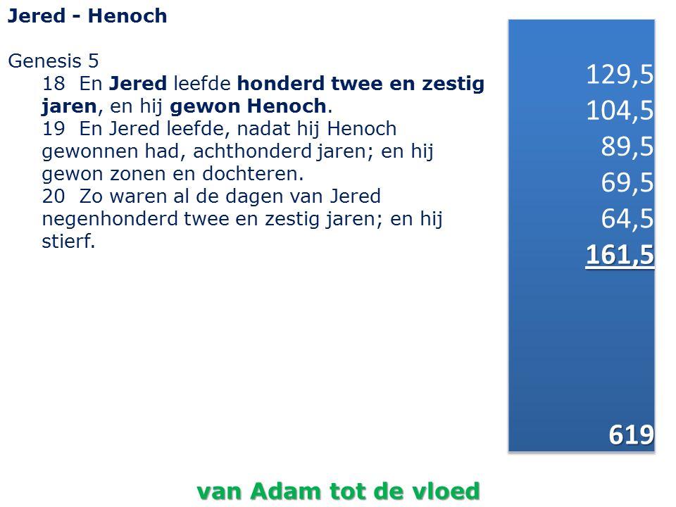Jered - Henoch Genesis 5 18 En Jered leefde honderd twee en zestig jaren, en hij gewon Henoch.