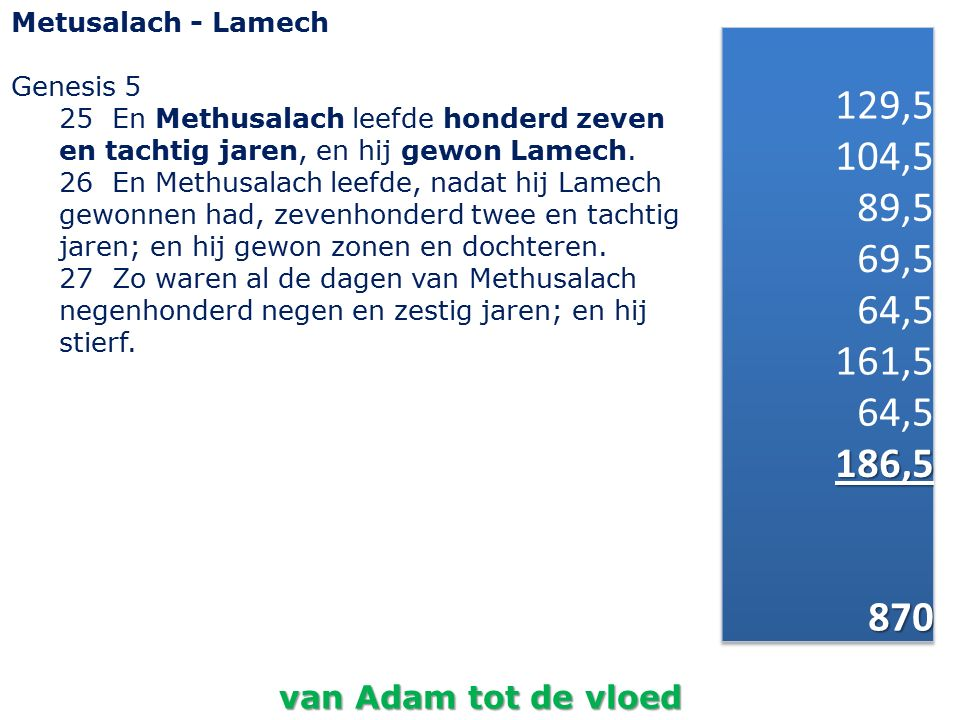 Metusalach - Lamech Genesis 5 25 En Methusalach leefde honderd zeven en tachtig jaren, en hij gewon Lamech. 26 En Methusalach leefde, nadat hij Lamech