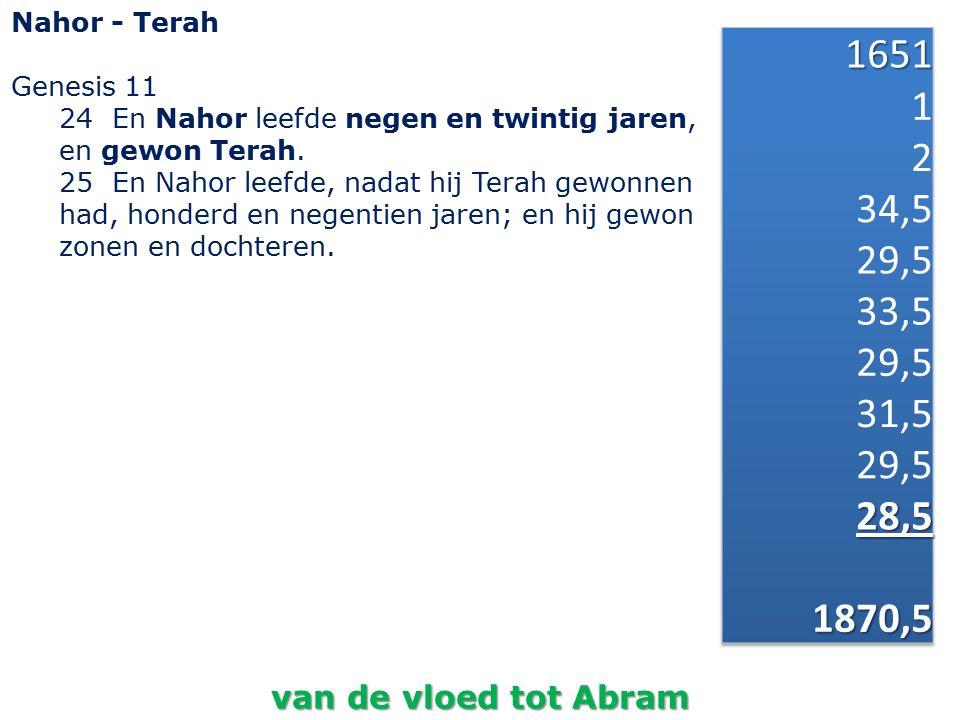 Nahor - Terah Genesis 11 24 En Nahor leefde negen en twintig jaren, en gewon Terah. 25 En Nahor leefde, nadat hij Terah gewonnen had, honderd en negen