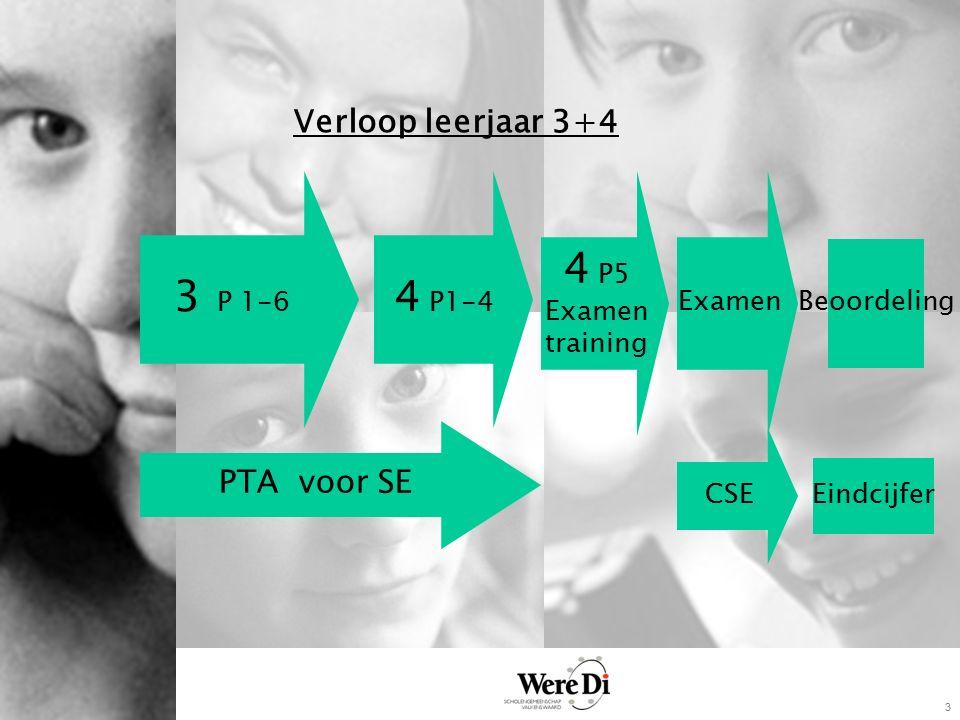 3 Verloop leerjaar 3+4 3 P 1-6 4 P1-4 PTA voor SE 4 P5 Examen training CSE Eindcijfer Beoordeling Examen