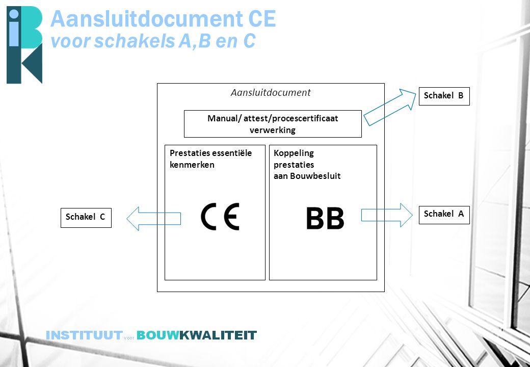 Aansluitdocument CE voor schakels A,B en C Aansluitdocument Prestaties essentiële kenmerken Koppeling prestaties aan Bouwbesluit Manual/ attest/proces