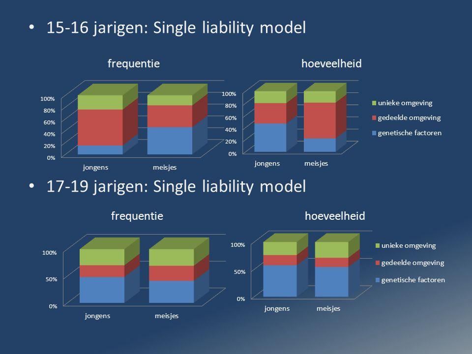15-16 jarigen: Single liability model 17-19 jarigen: Single liability model