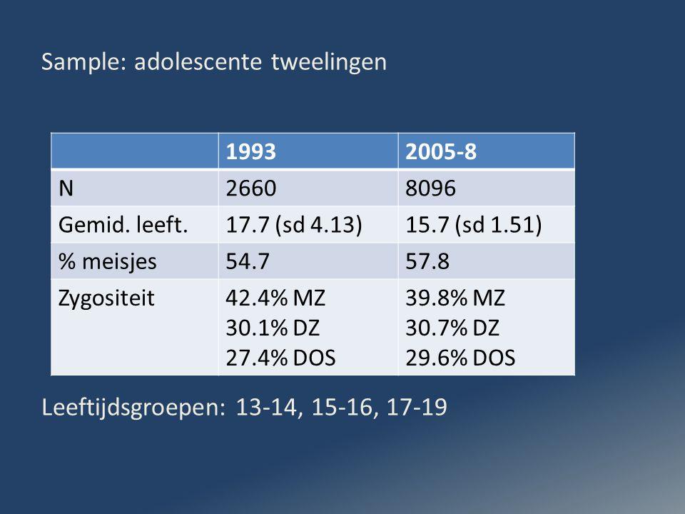 Sample: adolescente tweelingen Leeftijdsgroepen: 13-14, 15-16, 17-19 19932005-8 N26608096 Gemid.