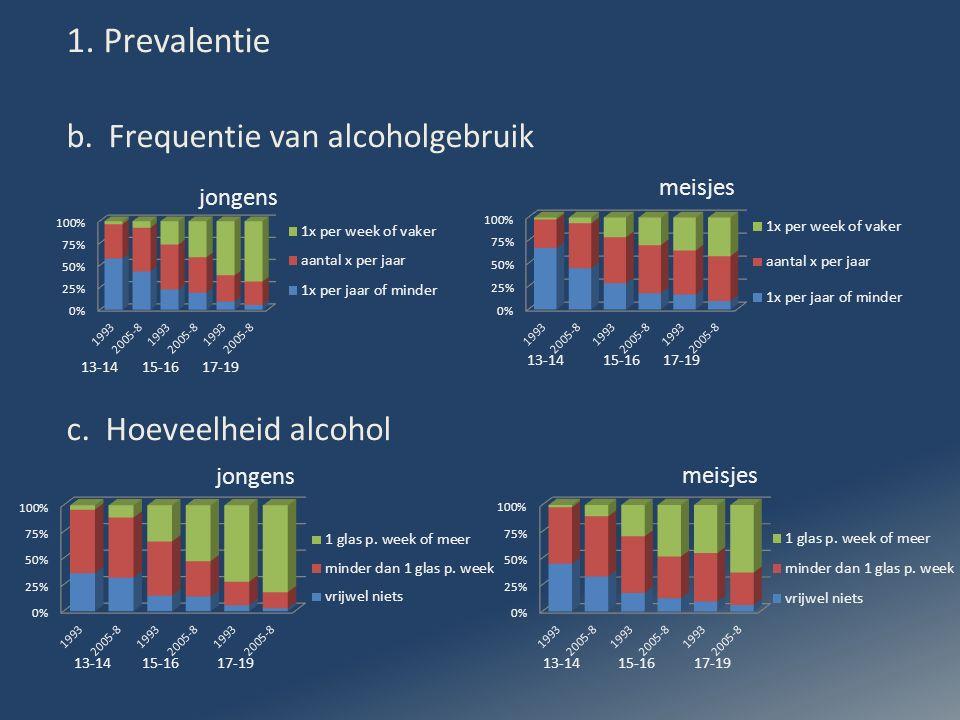 1. Prevalentie b. Frequentie van alcoholgebruik c.