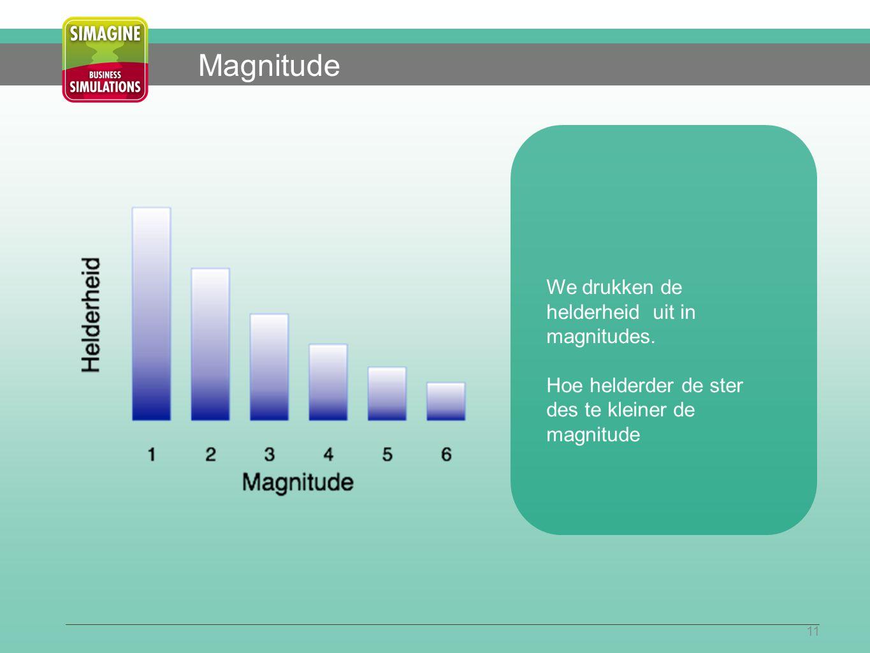 11 Magnitude We drukken de helderheid uit in magnitudes.