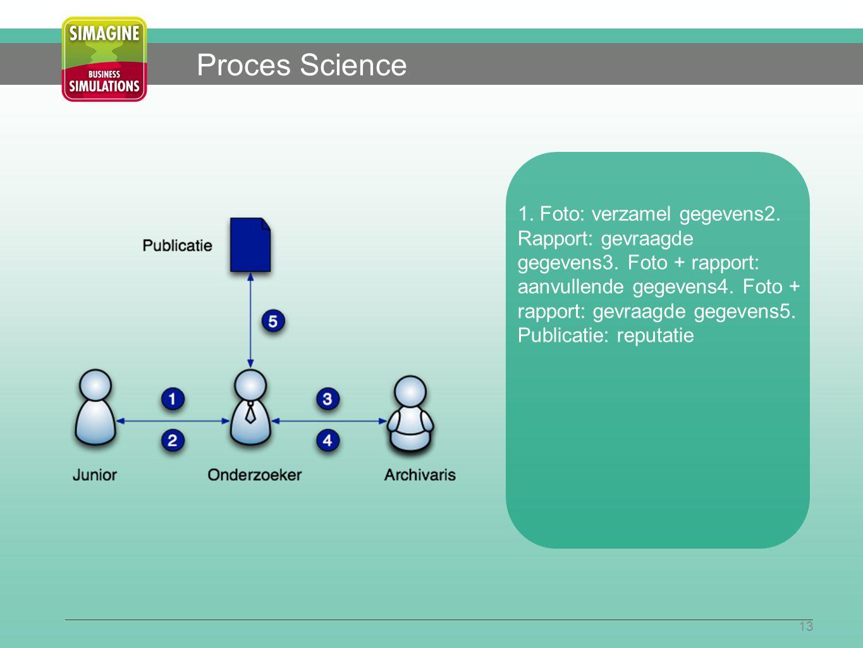 13 Proces Science 1. Foto: verzamel gegevens2. Rapport: gevraagde gegevens3.