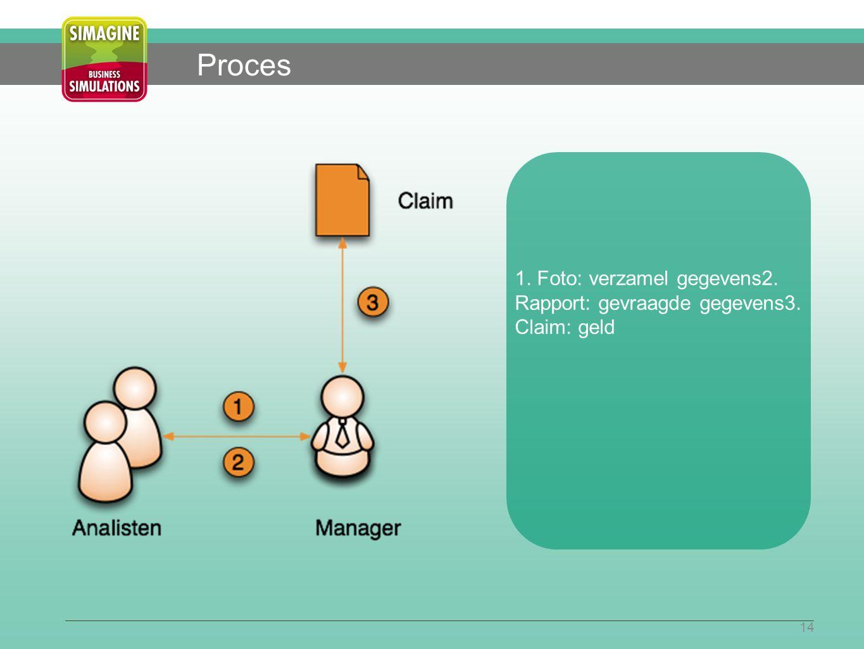 14 Proces 1. Foto: verzamel gegevens2. Rapport: gevraagde gegevens3. Claim: geld
