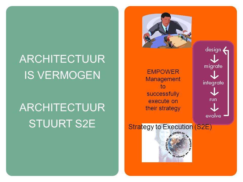 ARCHITECTUUR IS VERMOGEN ARCHITECTUUR STUURT S2E EMPOWER Management to successfully execute on their strategy Strategy to Execution (S2E)