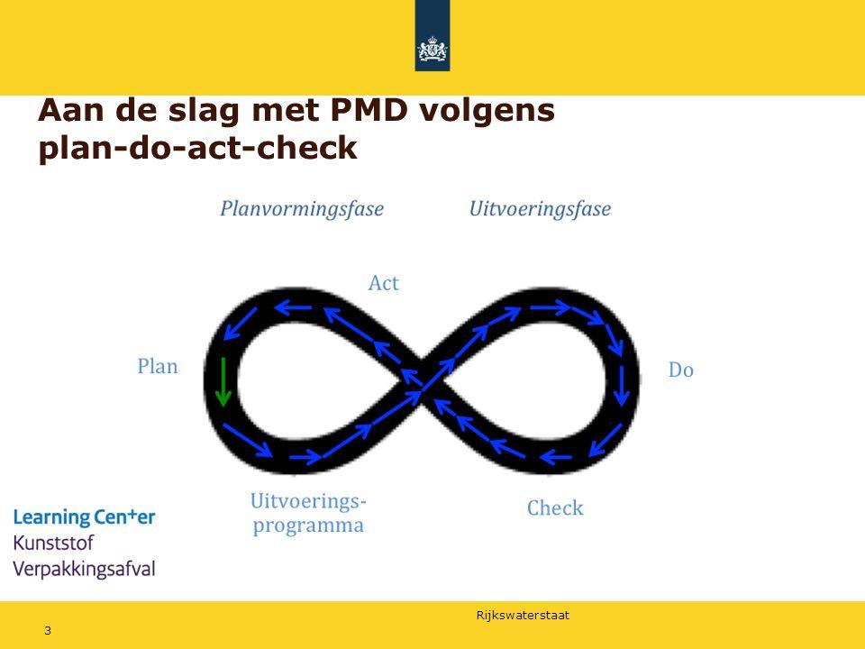 Rijkswaterstaat 3 Aan de slag met PMD volgens plan-do-act-check