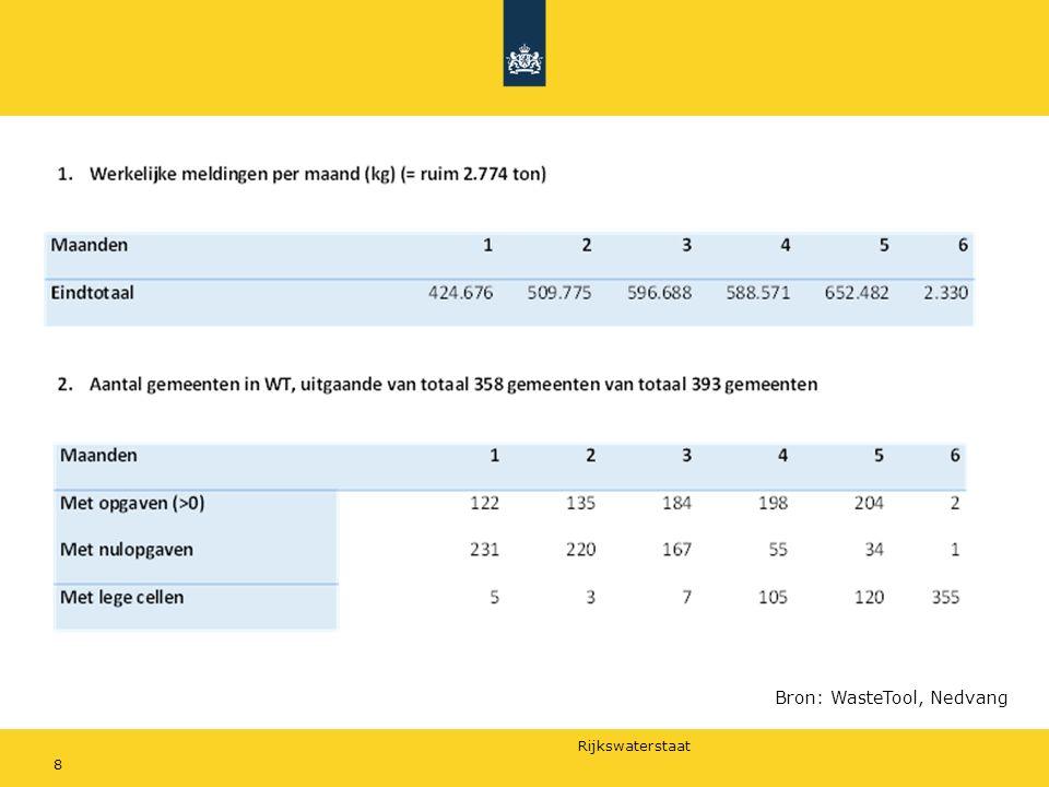 Rijkswaterstaat 8 Bron: WasteTool, Nedvang