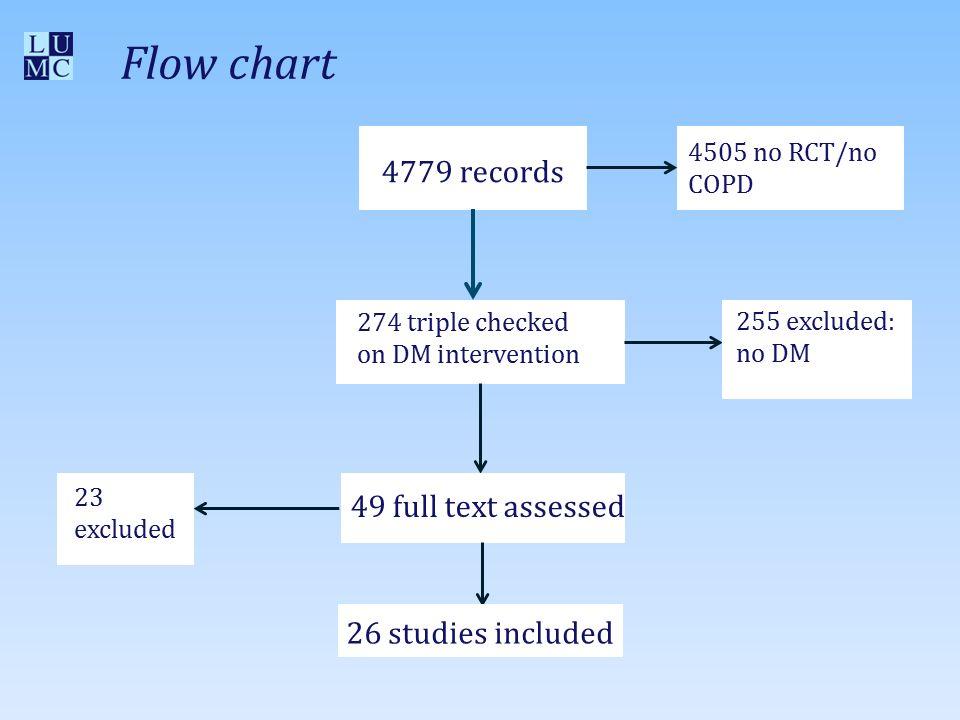 Geïncludeerde studies (N=26) Characteristics Included patients (N, range)2997 (30-713) Completed trial (N, %)2523 (84) Male (%)65 Age (yrs)68 Primary care studies8 Secondary care studies12 Primary + Secondary care5 Tertiary care studies1