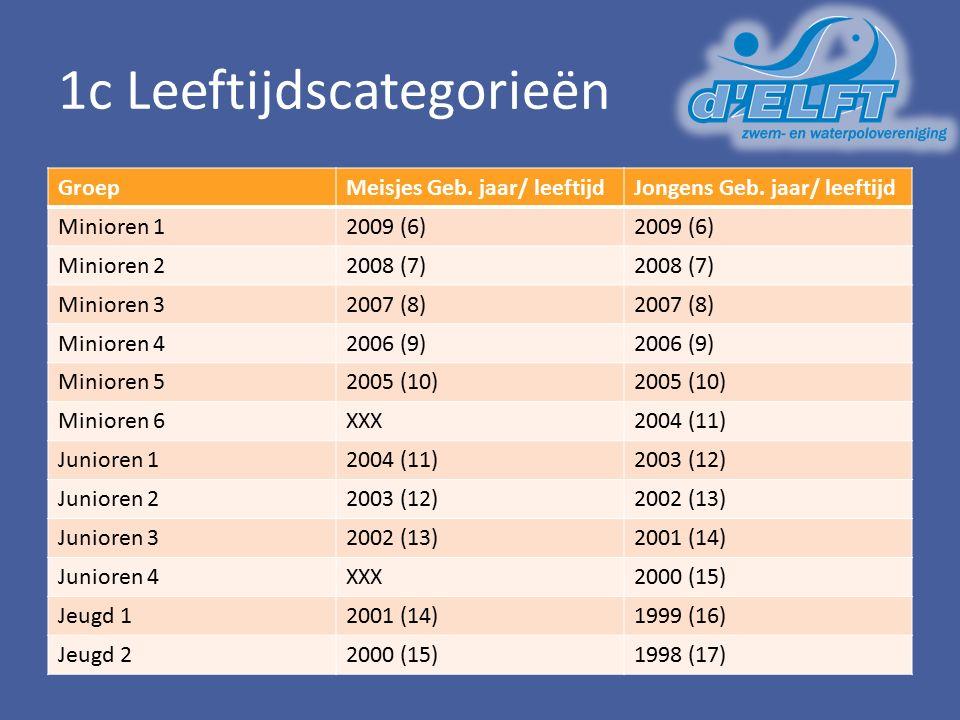 1c Leeftijdscategorieën GroepMeisjes Geb. jaar/ leeftijdJongens Geb. jaar/ leeftijd Minioren 12009 (6) Minioren 22008 (7) Minioren 32007 (8) Minioren