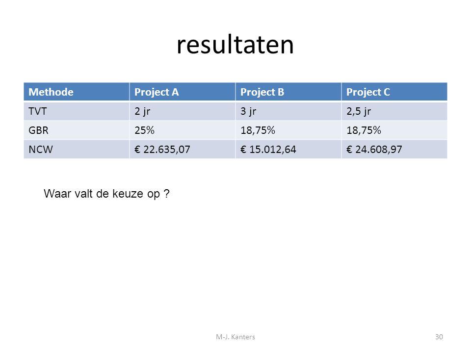 resultaten MethodeProject AProject BProject C TVT2 jr3 jr2,5 jr GBR25%18,75% NCW€ 22.635,07€ 15.012,64€ 24.608,97 M-J. Kanters30 Waar valt de keuze op