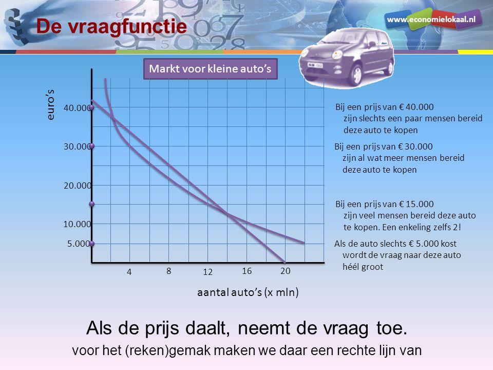 www.economielokaal.nl De vraagfunctie Als de prijs daalt, neemt de vraag toe. voor het (reken)gemak maken we daar een rechte lijn van Bij een prijs va