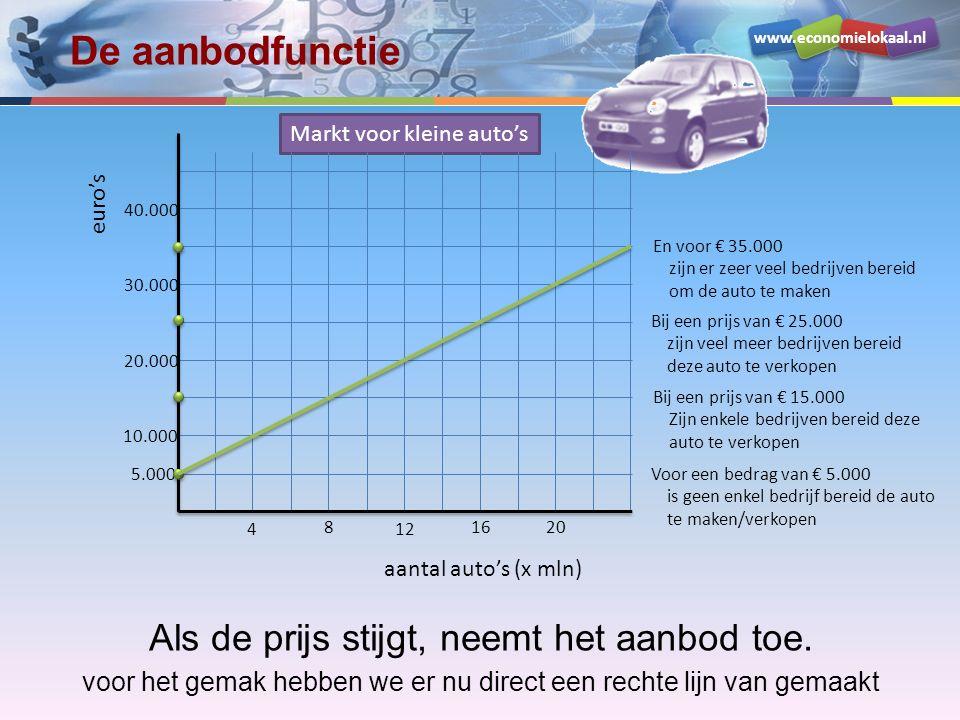 www.economielokaal.nl De aanbodfunctie Als de prijs stijgt, neemt het aanbod toe. voor het gemak hebben we er nu direct een rechte lijn van gemaakt En