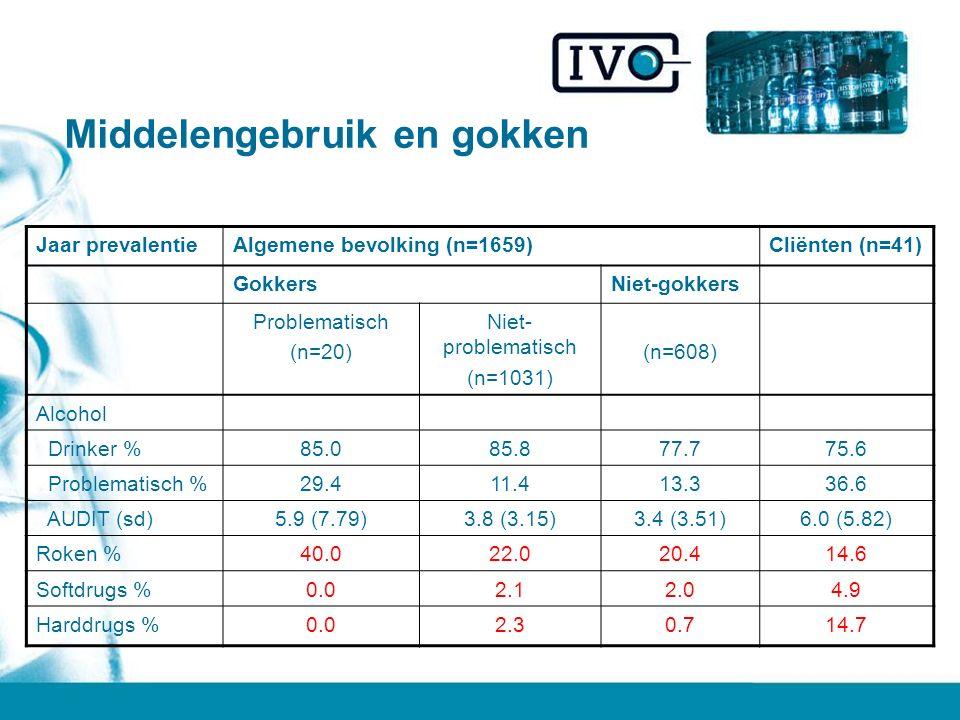 Middelengebruik en gokken Jaar prevalentieAlgemene bevolking (n=1659)Cliënten (n=41) GokkersNiet-gokkers Problematisch (n=20) Niet- problematisch (n=1031) (n=608) Alcohol Drinker %85.085.877.775.6 Problematisch %29.411.413.336.6 AUDIT (sd)5.9 (7.79)3.8 (3.15)3.4 (3.51)6.0 (5.82) Roken %40.022.020.414.6 Softdrugs %0.02.12.04.9 Harddrugs %0.02.30.714.7