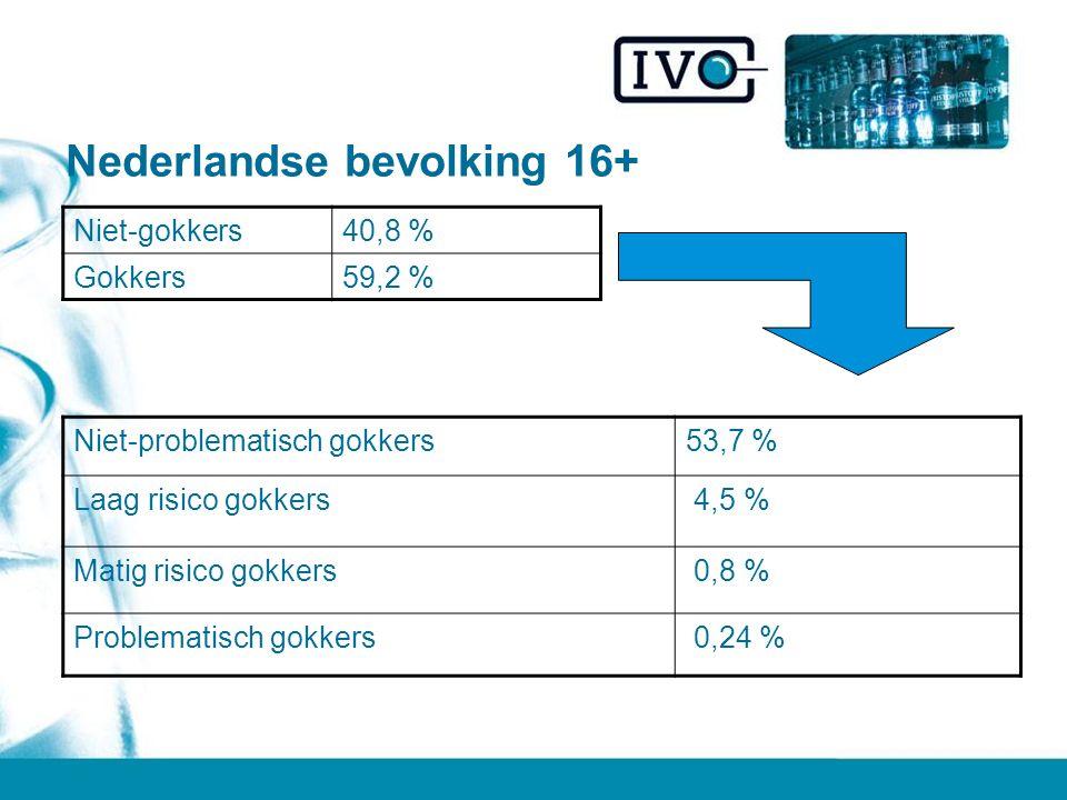 Nederlandse bevolking 16+ Niet-problematisch gokkers53,7 % Laag risico gokkers 4,5 % Matig risico gokkers 0,8 % Problematisch gokkers 0,24 % Niet-gokkers40,8 % Gokkers59,2 %