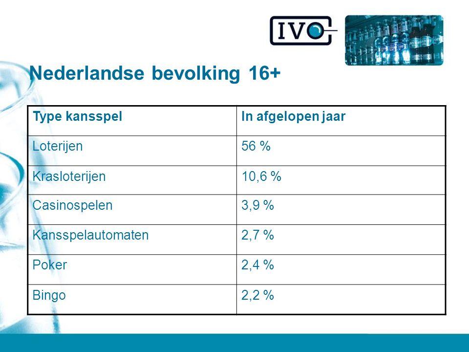 Nederlandse bevolking 16+ Type kansspelIn afgelopen jaar Loterijen56 % Krasloterijen10,6 % Casinospelen3,9 % Kansspelautomaten2,7 % Poker2,4 % Bingo2,2 %