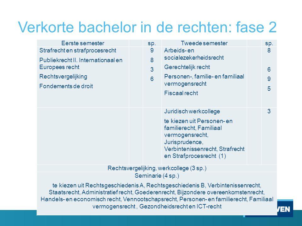 Verkorte bachelor in de rechten: fase 2 Eerste semester sp.Tweede semester sp. Strafrecht en strafprocesrecht Publiekrecht II. Internationaal en Europ