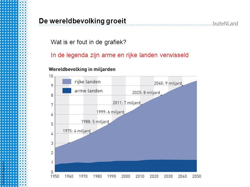 De wereldbevolking groeit Wat is er fout in de grafiek? In de legenda zijn arme en rijke landen verwisseld