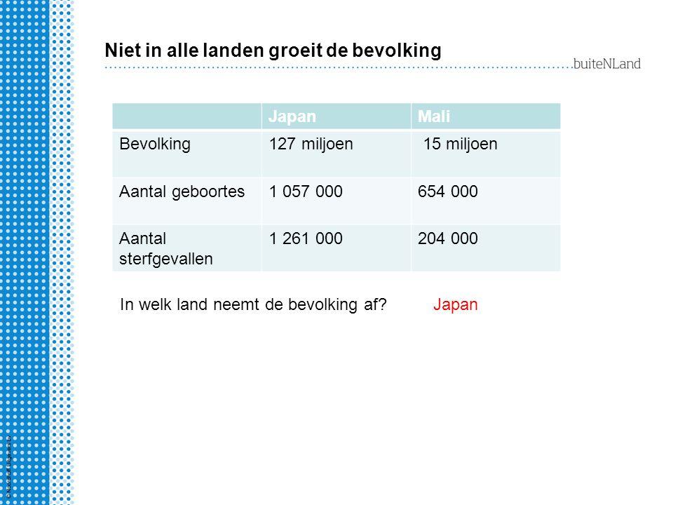 Niet in alle landen groeit de bevolking JapanMali Bevolking127 miljoen 15 miljoen Aantal geboortes1 057 000654 000 Aantal sterfgevallen 1 261 000204 0