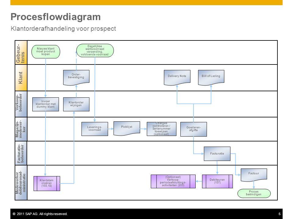 ©2011 SAP AG. All rights reserved.5 Procesflowdiagram Klantorderafhandeling voor prospect Verkoop- beheerder Magazijn- medewer- ker Gebeur-tenis Klant