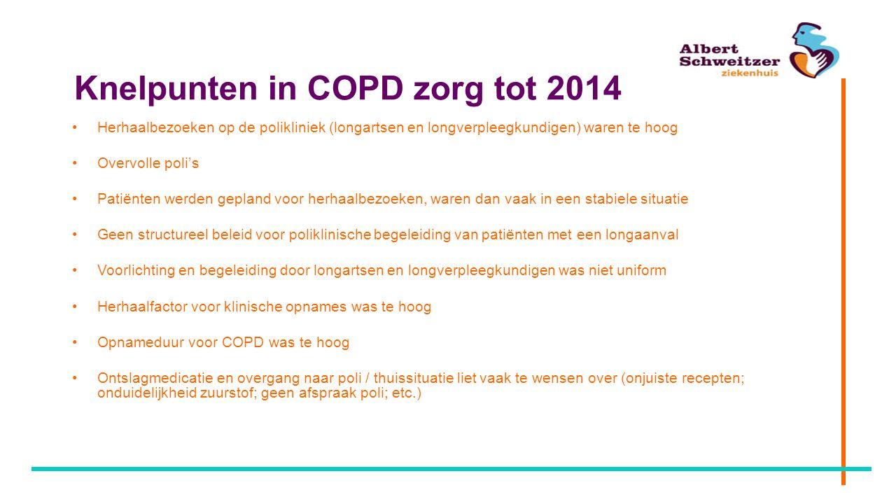 Knelpunten in COPD zorg tot 2014 Herhaalbezoeken op de polikliniek (longartsen en longverpleegkundigen) waren te hoog Overvolle poli's Patiënten werde