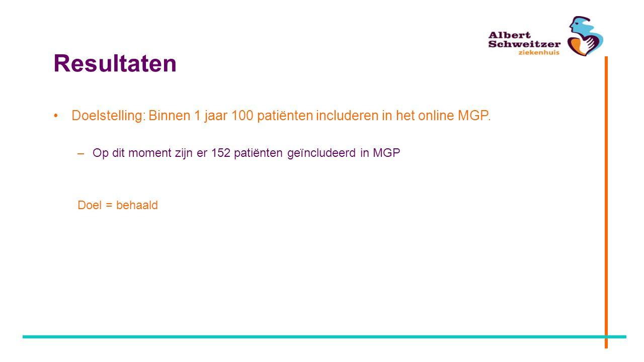 Resultaten Doelstelling: Binnen 1 jaar 100 patiënten includeren in het online MGP. –Op dit moment zijn er 152 patiënten geïncludeerd in MGP Doel = beh