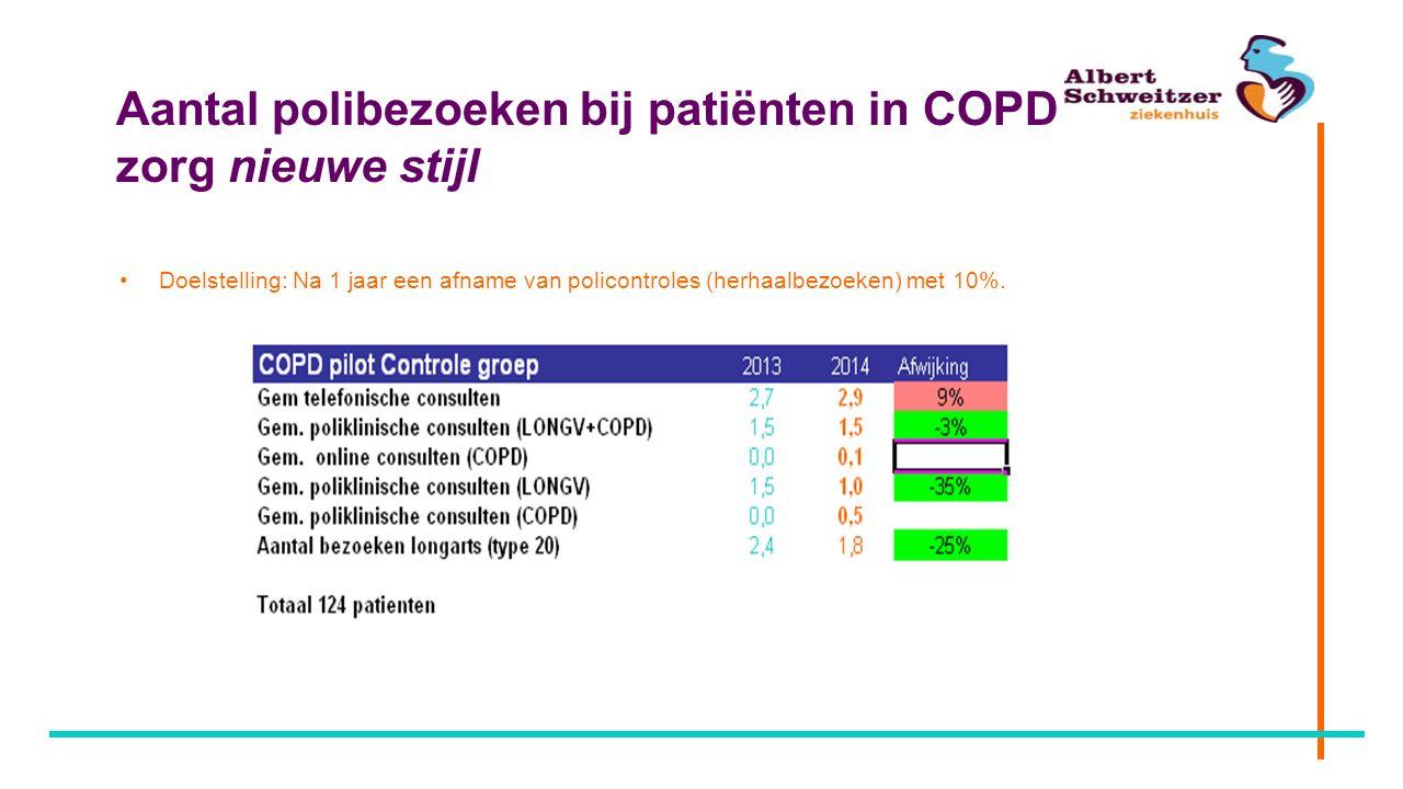 Aantal polibezoeken bij patiënten in COPD zorg nieuwe stijl Doelstelling: Na 1 jaar een afname van policontroles (herhaalbezoeken) met 10%.
