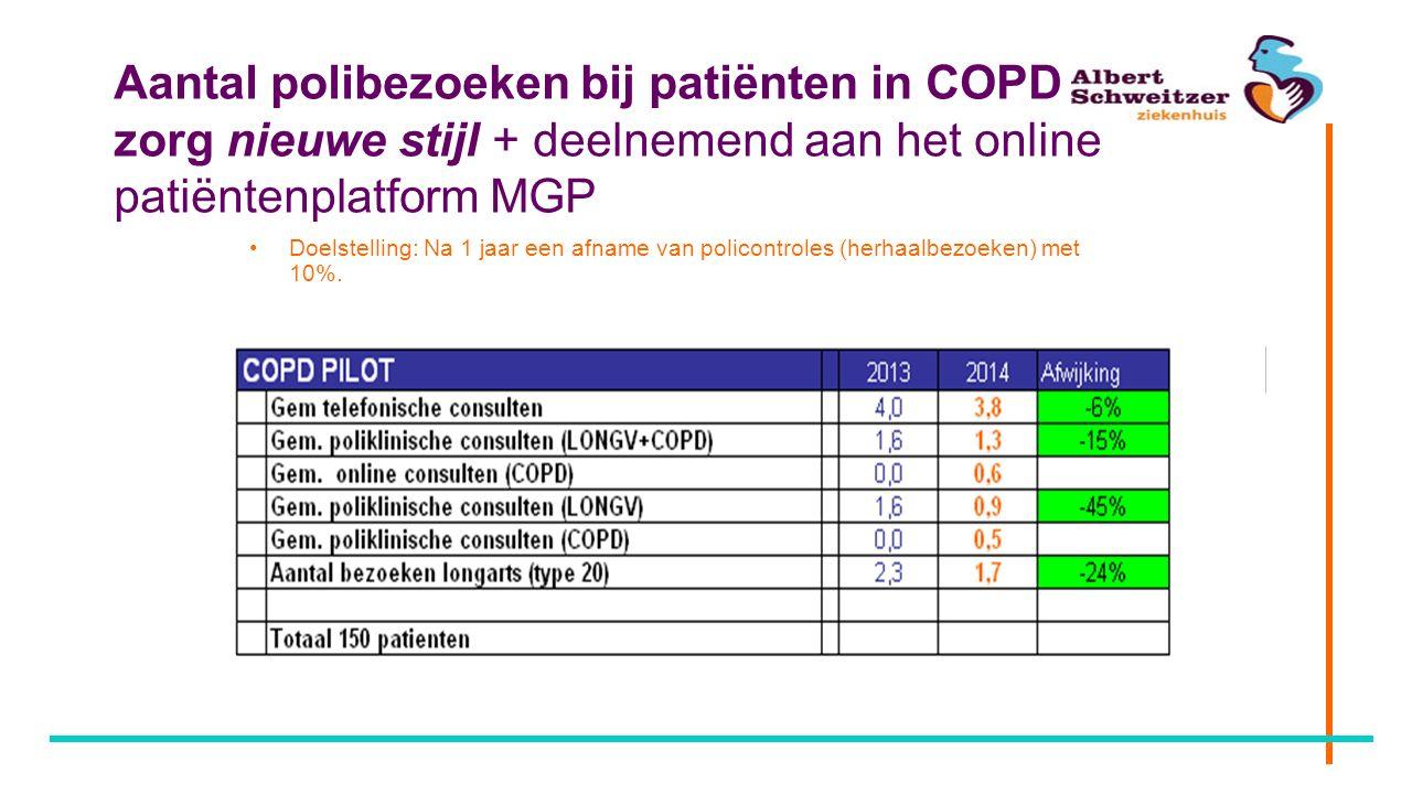Aantal polibezoeken bij patiënten in COPD zorg nieuwe stijl + deelnemend aan het online patiëntenplatform MGP Doelstelling: Na 1 jaar een afname van p