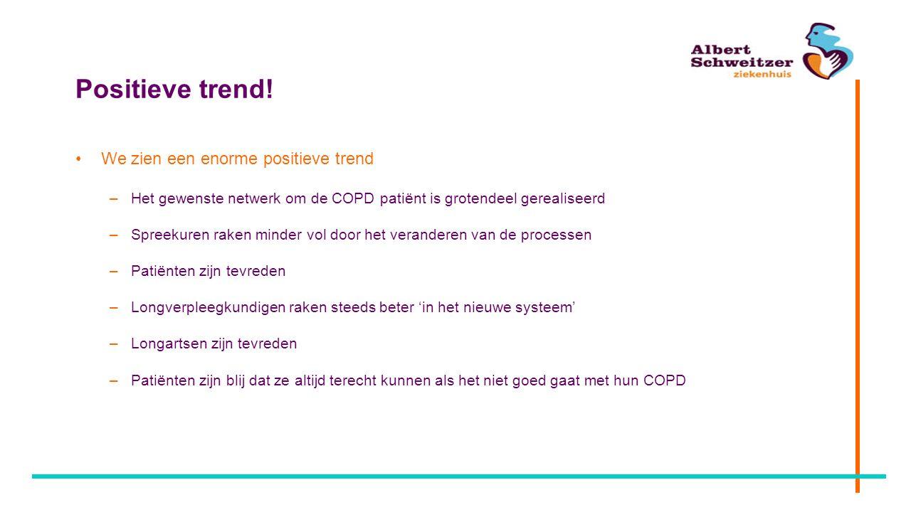 Positieve trend! We zien een enorme positieve trend –Het gewenste netwerk om de COPD patiënt is grotendeel gerealiseerd –Spreekuren raken minder vol d