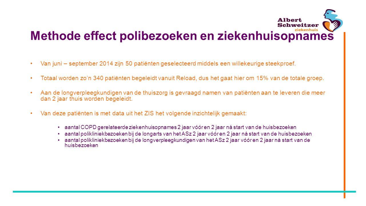 Methode effect polibezoeken en ziekenhuisopnames Van juni – september 2014 zijn 50 patiënten geselecteerd middels een willekeurige steekproef. Totaal
