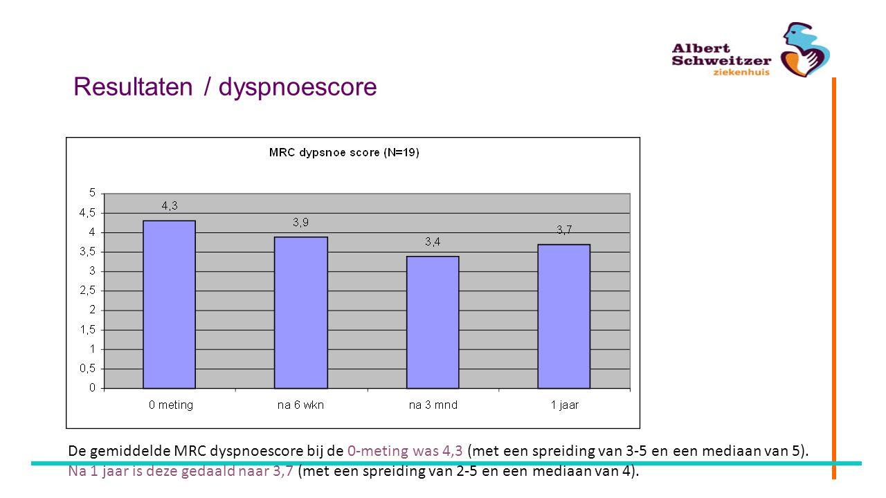 Resultaten / dyspnoescore De gemiddelde MRC dyspnoescore bij de 0-meting was 4,3 (met een spreiding van 3-5 en een mediaan van 5). Na 1 jaar is deze g