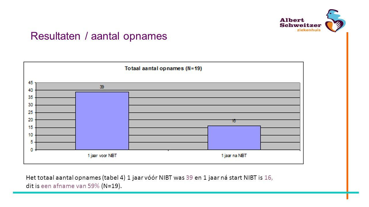 Resultaten / aantal opnames Het totaal aantal opnames (tabel 4) 1 jaar vóór NIBT was 39 en 1 jaar ná start NIBT is 16, dit is een afname van 59% (N=19
