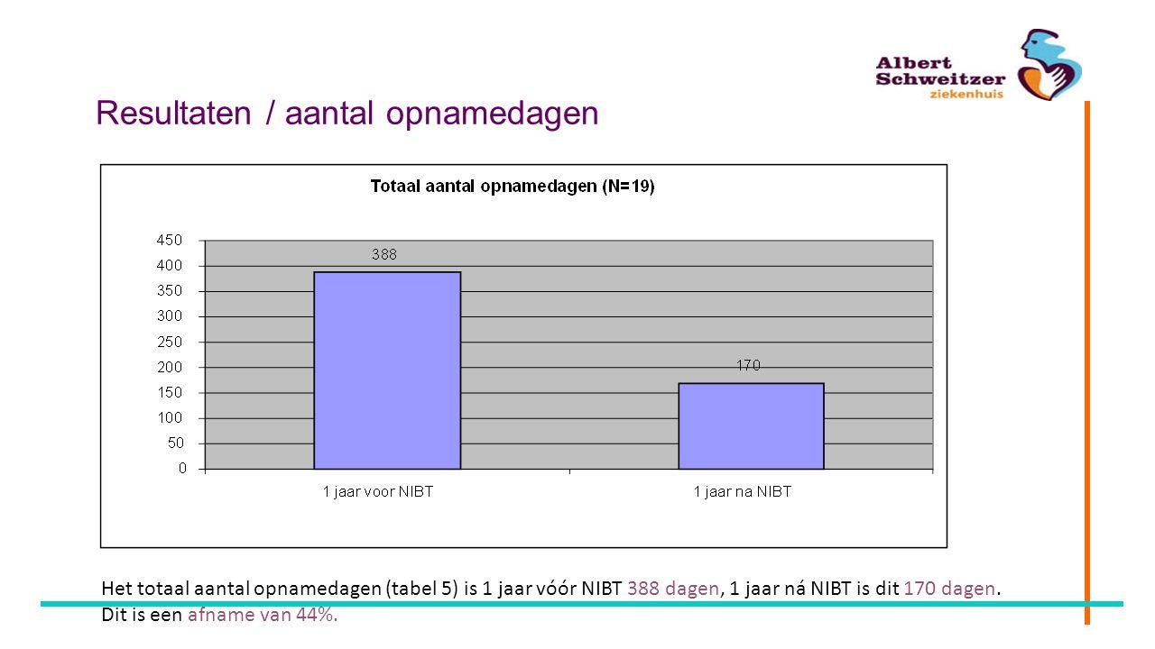 Resultaten / aantal opnamedagen Het totaal aantal opnamedagen (tabel 5) is 1 jaar vóór NIBT 388 dagen, 1 jaar ná NIBT is dit 170 dagen. Dit is een afn